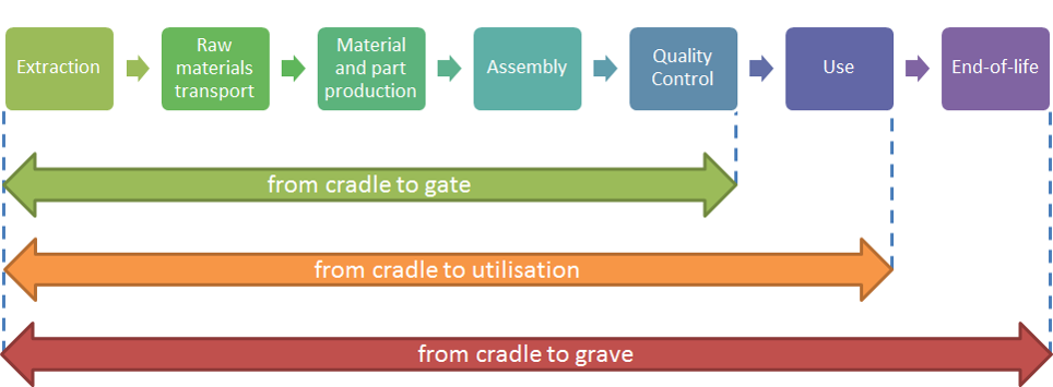 Product Life Cycle Assessment - STAM - Mastering Excellence